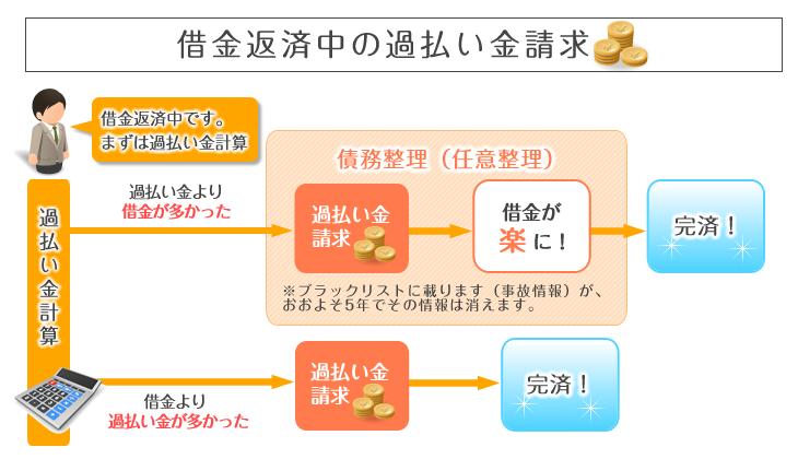 借金返済途中の過払い金請求図式