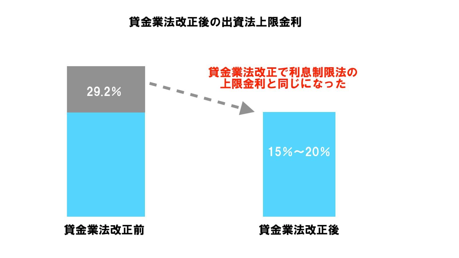 法改正により出資法の上限金利は利息制限法の上限金利と同じになった
