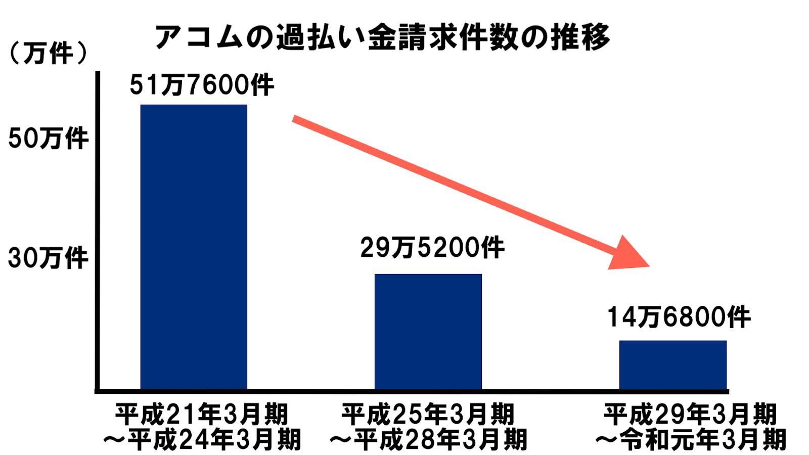 アコムの過払い金請求件数の推移