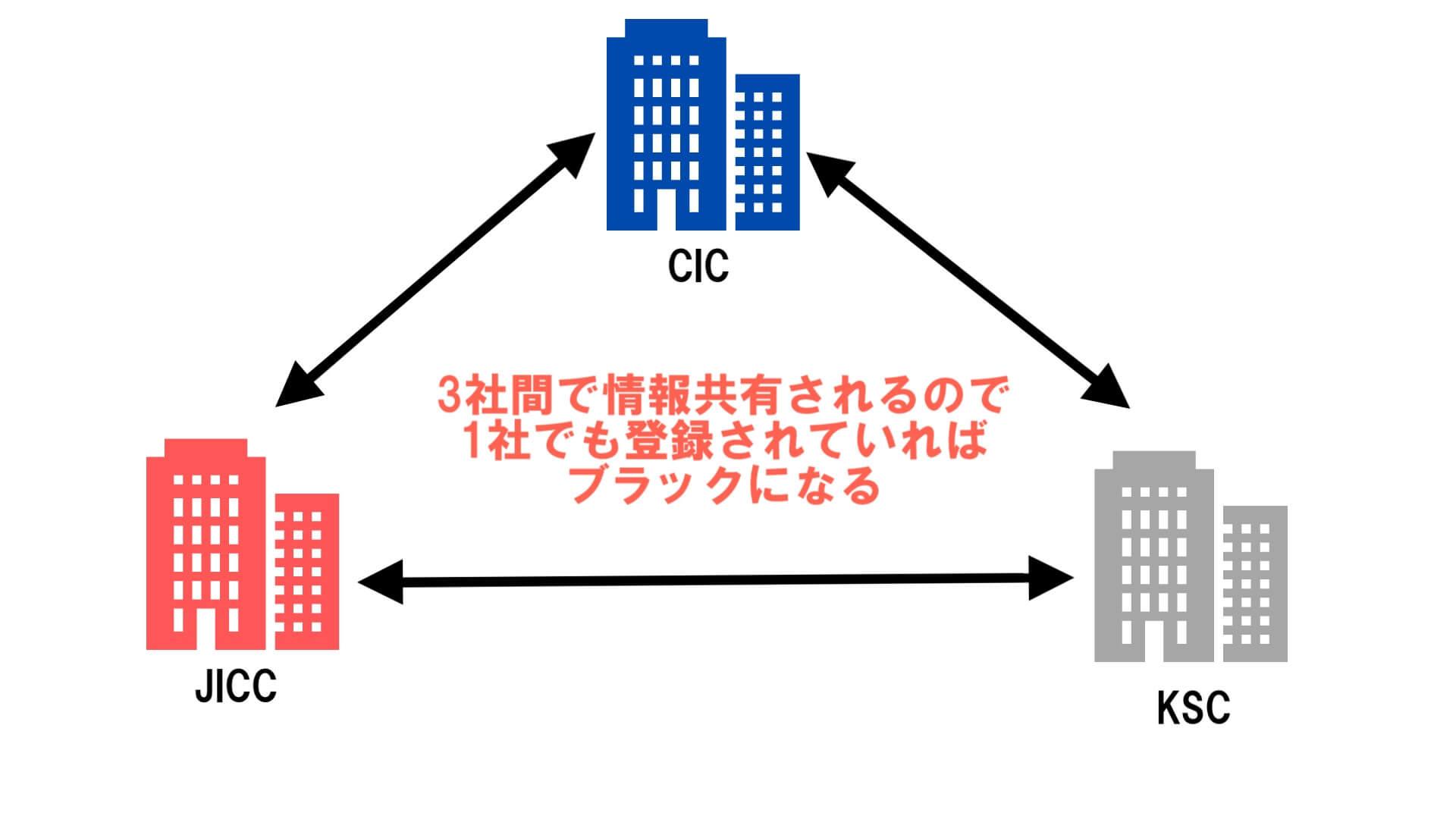 3社間で情報共有されるので1社でも信用情報機関に掲載されるとブラックになる