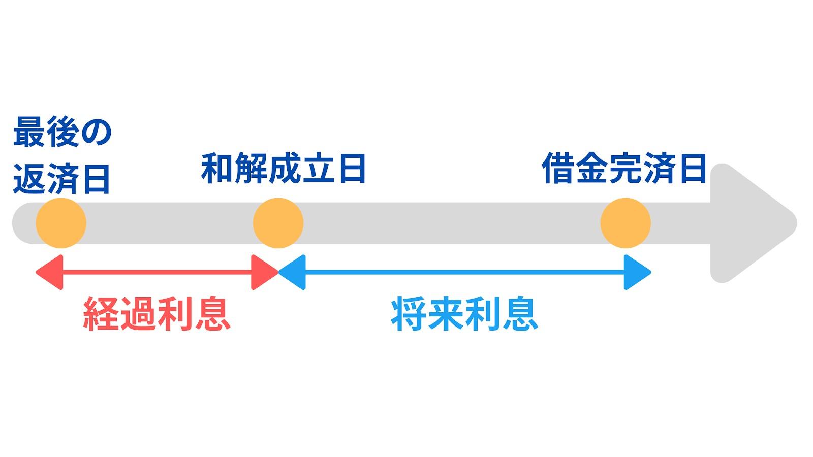 経過利息とは和解成立までに発生した利息、将来利息とは和解成立後に発生する利息です。