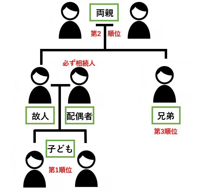 配偶者は必ず相続人になる。そのあとの相続順位は子ども、両親、兄弟の順になる