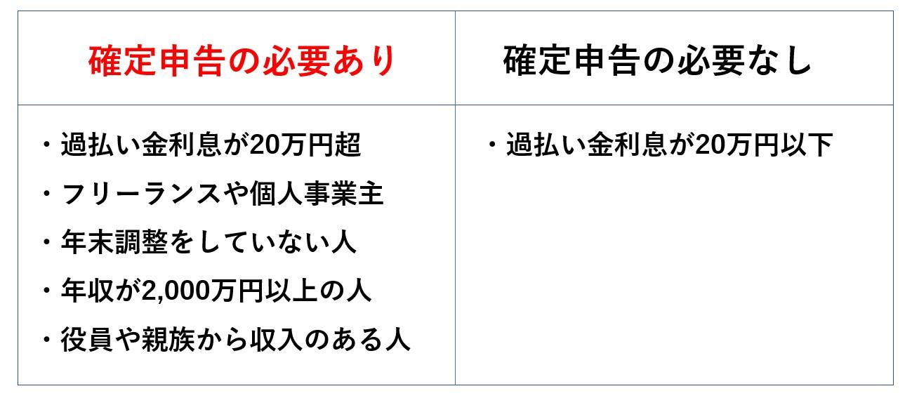 原則的に過払い金請求で利息が20万円以上戻ってきた場合には確定申告が必要になる
