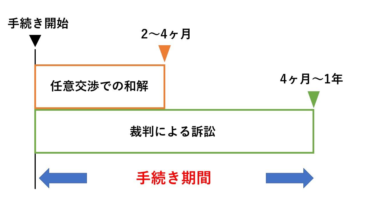 交渉による和解は2~4か月で終わるが裁判をすると4か月以上かかってしまう