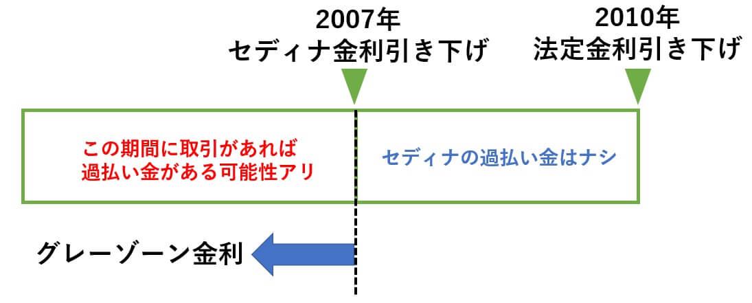 2007年のセディナ金利引き下げ前に借金をしていれば過払い金が発生する可能性がある