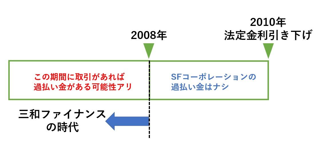 2008年以前にSFコーポレーションからの借り入れがある場合には過払い金が発生している