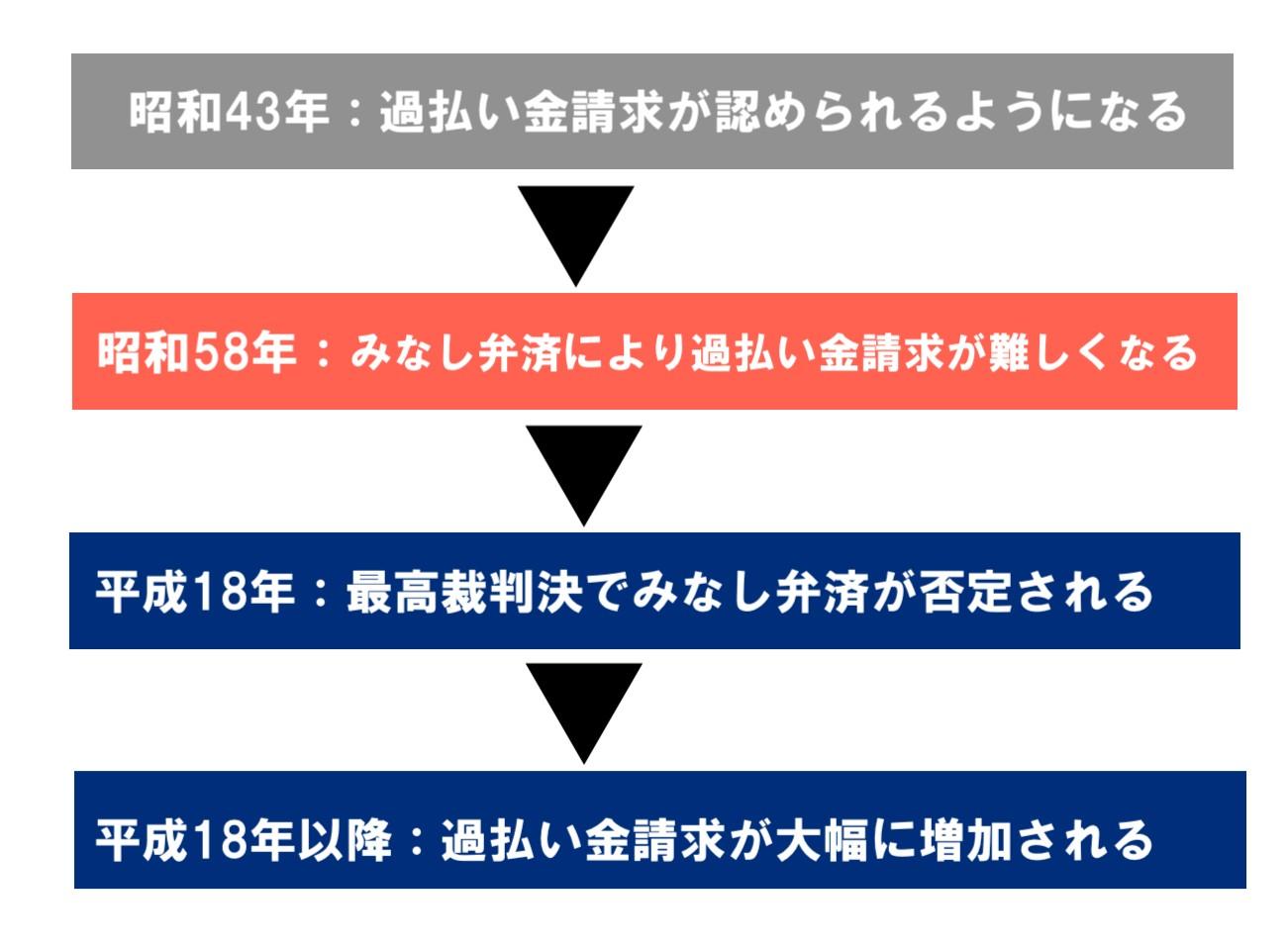 昭和43年に過払い金請求が初めて過払い金請求が認められたが平成18年の最高裁判決までは請求件数はそこまで多くなかった