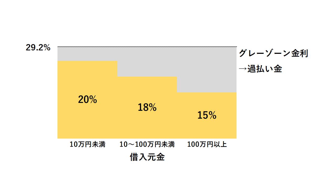 利息制限法の上限金利は15%~18%だが、これ以上の金利を取っていた場合には過払い金がある